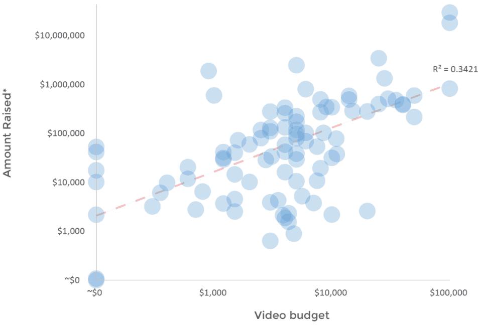 Crowdfunding Video Cost